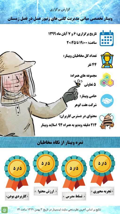 مدیریت کلنی های زنبورعسل در فصل زمستان (گزارش)
