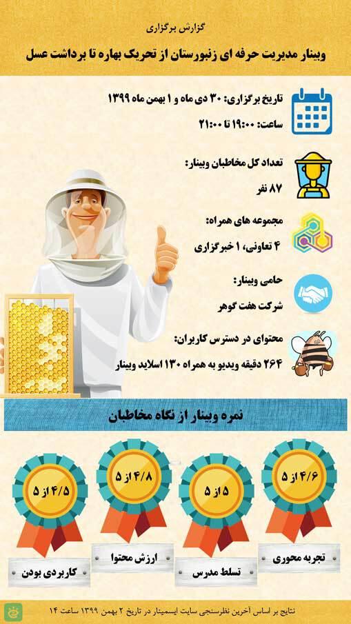 گزارش کلاس مدیریت بهاره کلنی های زنبور عسل (فیلم و وبینار)